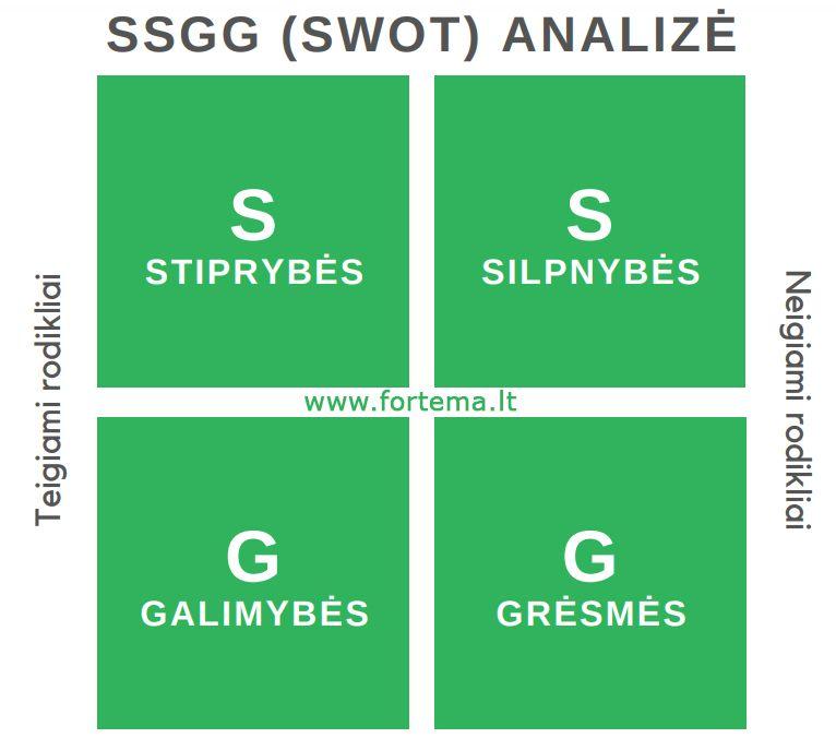SSGG (SWOT) analizė