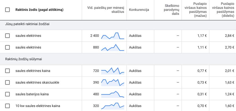 Google reklamos raktažodžiai - saulės elektrinės